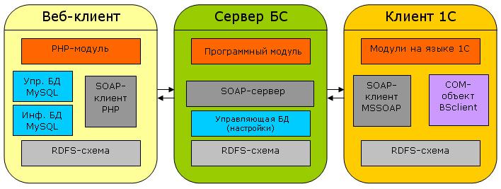 В заключение, приведем схему взаимодействия сервера с двумя клиентами.  Пусть один из них встроен в...
